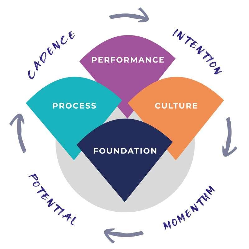 Growth Sessions Framework © Michelle Bondesio TM
